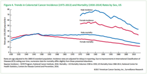 incidence and mortality linegraph