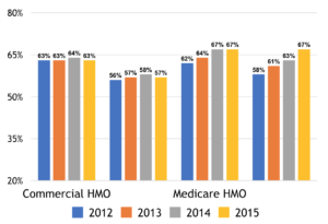 Commercial HMO and Medicare HMO